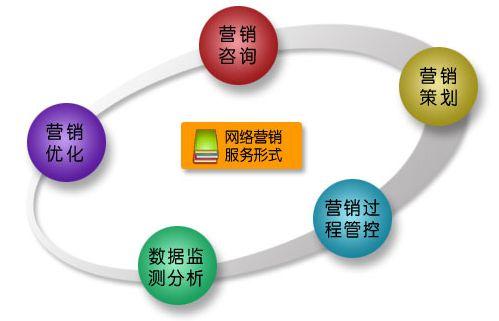 营销与策划专业
